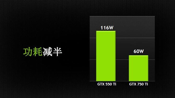 火热促销中iGame 750Ti显卡京东949元