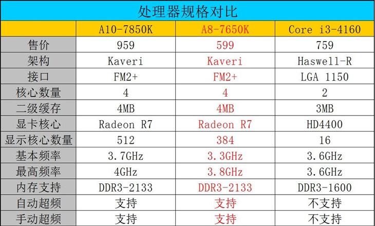 Windows10下A8 7650K与i3 4160谁更强