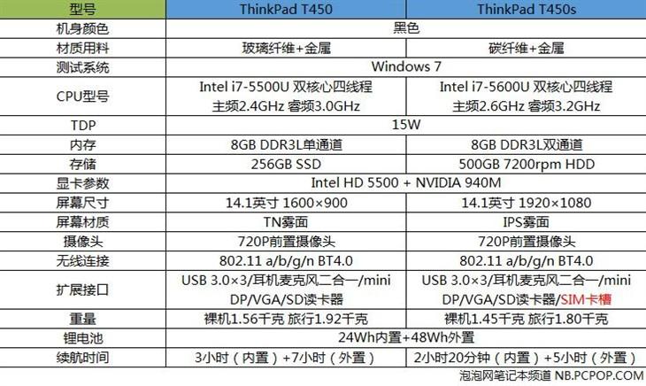 从外观到内部ThinkPad T450s和T450详细对比评测-横向评测本本评测资讯