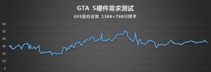 960M略卡 看什么样的游戏本能畅玩GTA5