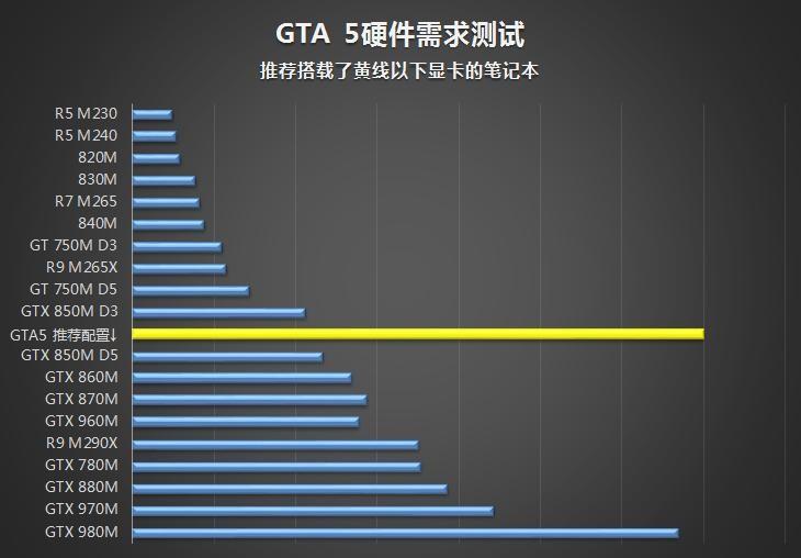什么样的游戏本能畅玩GTA5