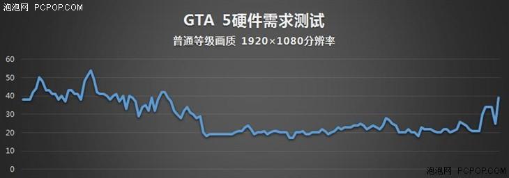 畅玩《GTA V》游戏本推荐