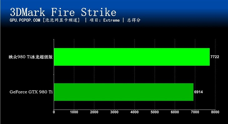 极致游戏性能 映众顶级旗舰980Ti评测
