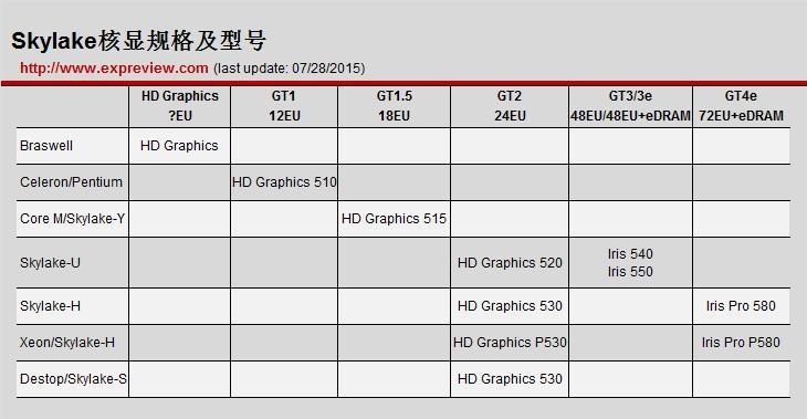 跨代的对决 英特尔i7-6700HQ对比i7-4720HQ性能测试