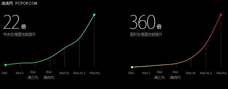 理性看待苹果发布会 不是什么都值得买