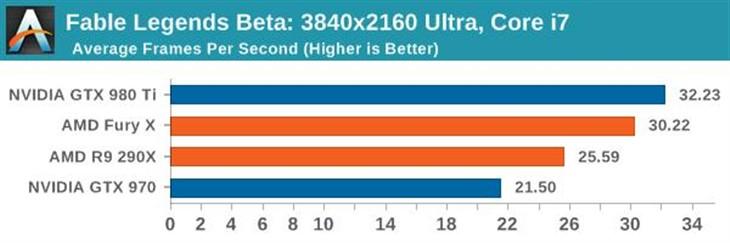 DX12性能完全测试:N卡、A卡火力全开