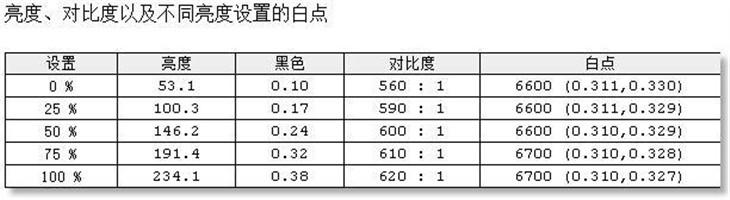 摩光幻彩 飞利浦275C5QHGSW显示器测试