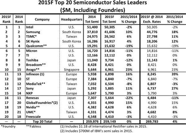20大半导体企业最新排名:三星欲超Intel