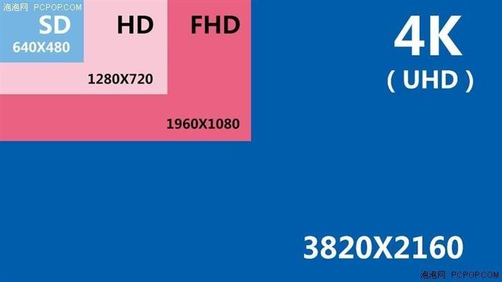 最炙手可热 可拍4K视频的相机大盘点