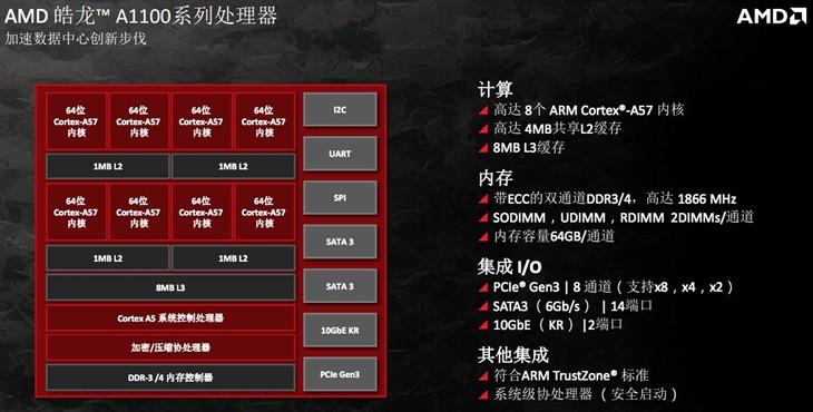64位ARM架构 AMD发布皓龙A1100处理器