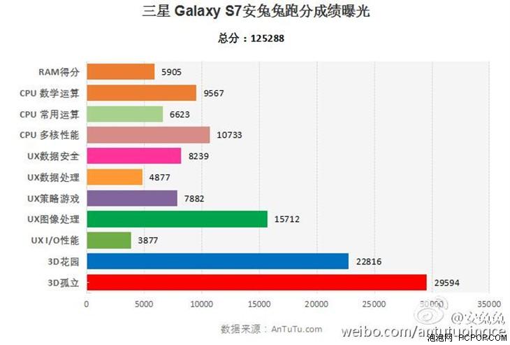 三星新旗舰Galaxy S7安兔兔跑分曝光