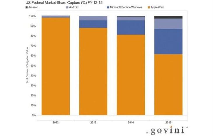 Surface在美国迅速分食iPad市场份额