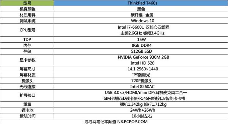 重返巅峰之作 ThinkPad T460s商务本评测