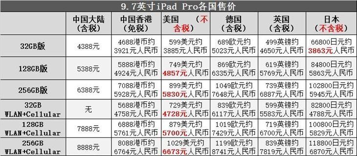全新9.7英寸iPad Pro平板开启预售工作