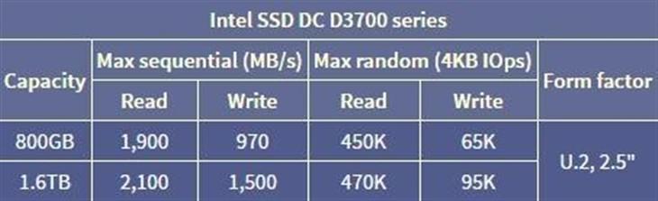 2GB/s!Intel发P3320/D3600全新SSD!