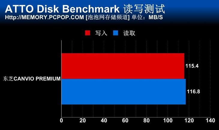 读写超100MB/s 东芝新旗舰CANVIO测试