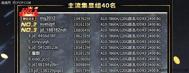 主流整合平台冠军 A10-7860K体验测试