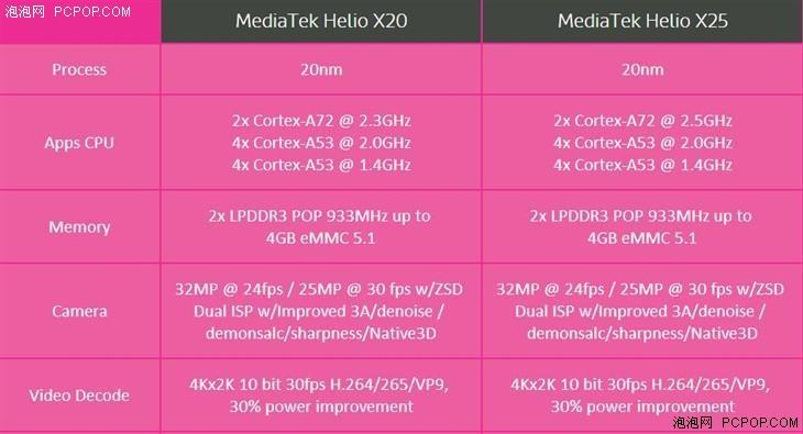 MTK X25 VS 麒麟950