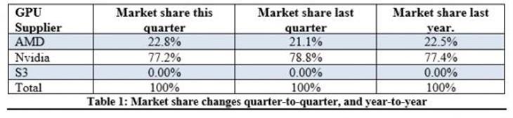 暴跌!2016年Q1显卡市场报告:一片哀鸿