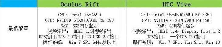 GTX 970独显起步 五款可玩VR的主机推荐