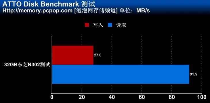 速度升至90MB/s 东芝极至瞬速SDHC测试