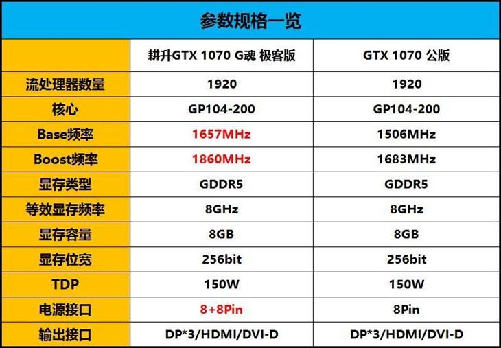 耕升GTX 1070 G魂 极客版显卡全面评测