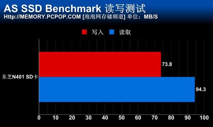 满足4K拍摄需求 东芝N401高速SD卡测试