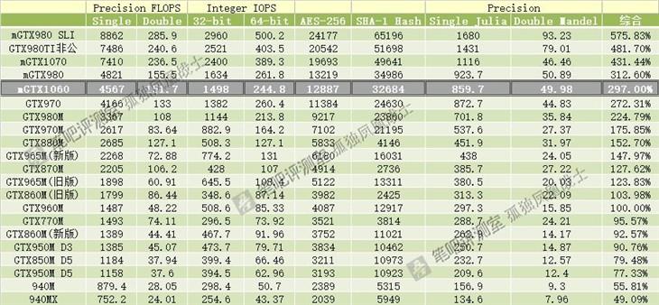 GTX 1080/1070/1060笔记本显卡齐曝光