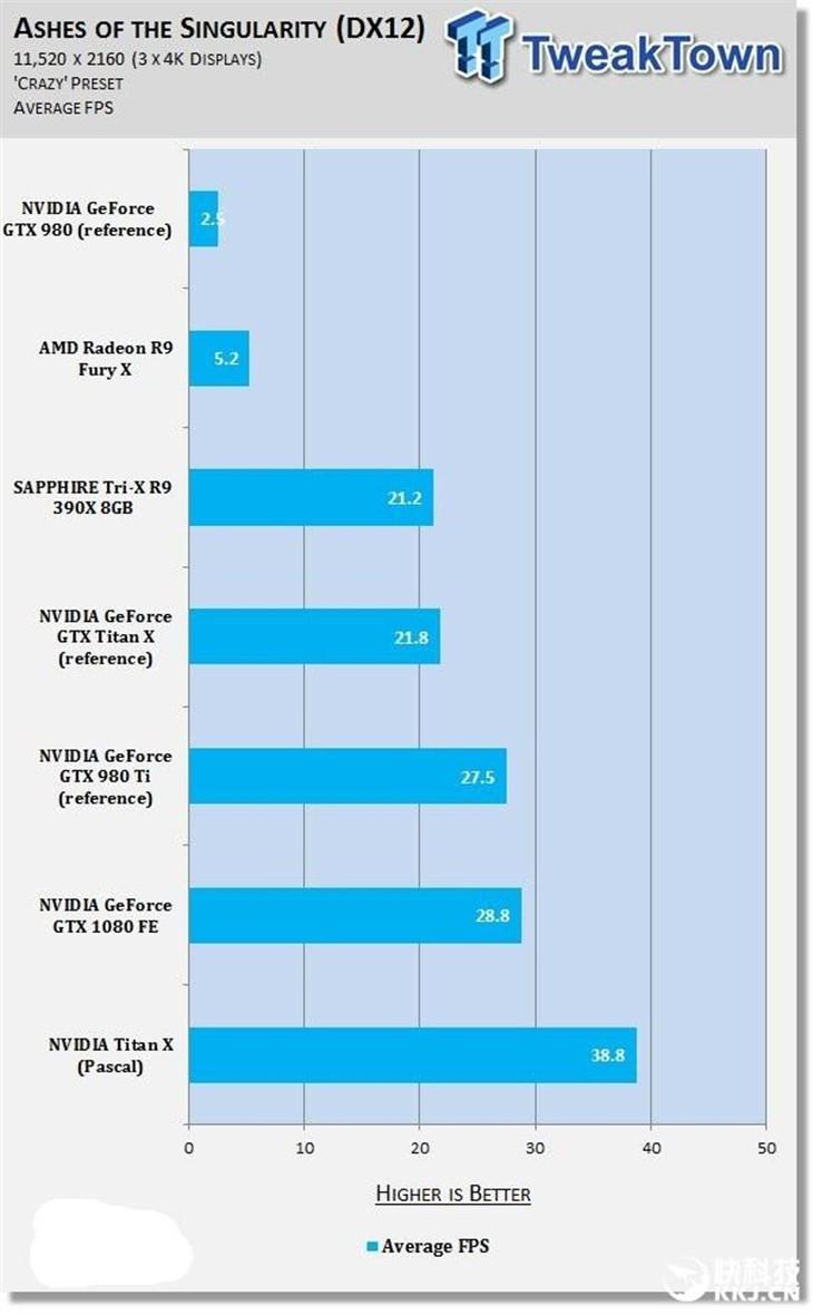 NVIDIA Titan X挑战11K分辨率游戏!