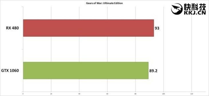 未来之争!AMD RX 480游戏对决GTX 1060
