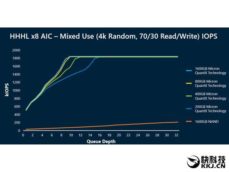 3D XPoint固态盘:Intel、美光存储革命