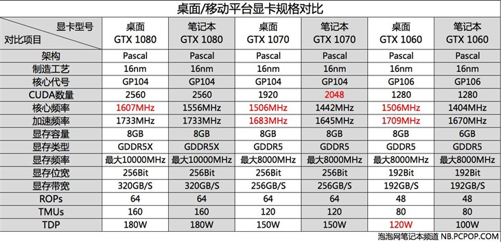 升级GTX 1070!玩家国度GFX72性能测试