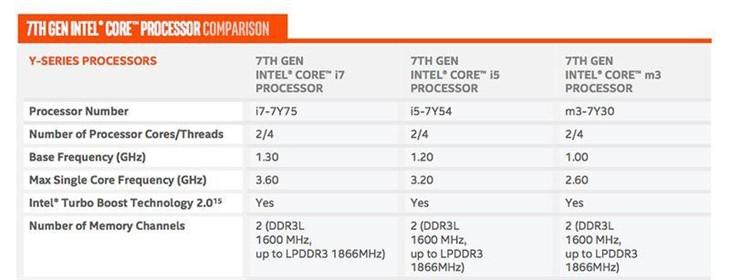 频率提升较大 Intel公布第七代Core处理器