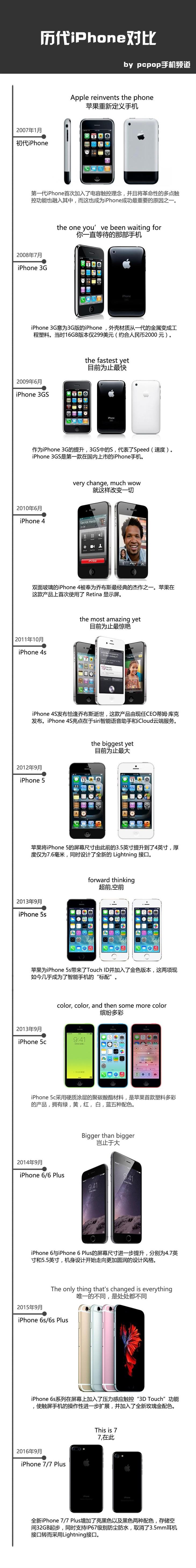 升级巨大 历代iPhoned对比
