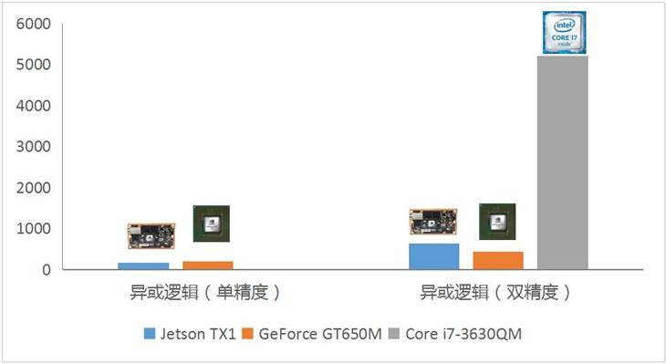 感受Nvidia Jetson TX1的洪荒之力!
