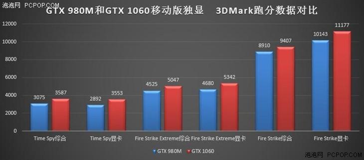 GTX 980M和GTX 1060游戏本谁更值得买?