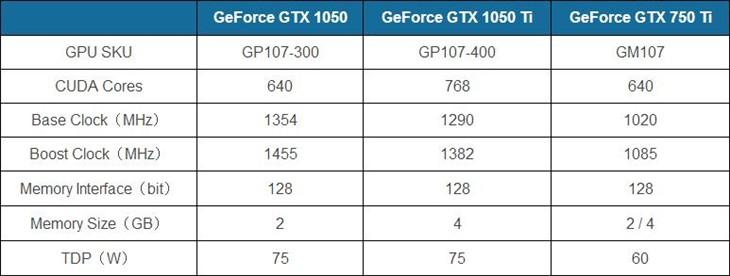 NV GTX 1050显卡双版本曝光:Ti归来!