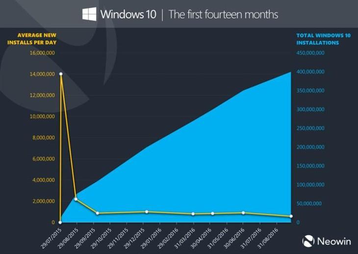 微软:Windows 10安装数量超过4亿台