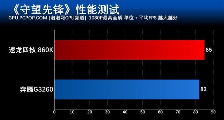 《守望先锋》AMD/Intel多平台对比测试
