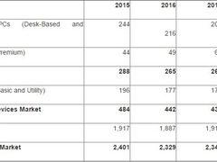 Gartner预估:2016年全球PC销量同比下滑3%