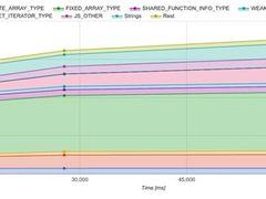 Chrome 55将优化内存占用 堆内存平均下降50%