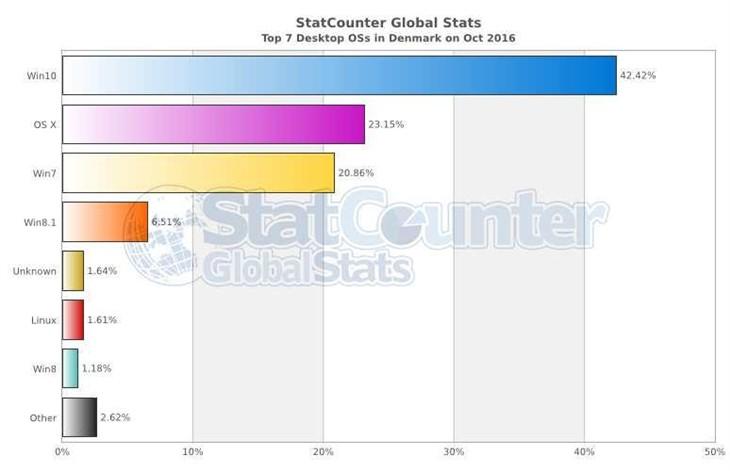 最新数据:Win10在多个国家成为头号系统