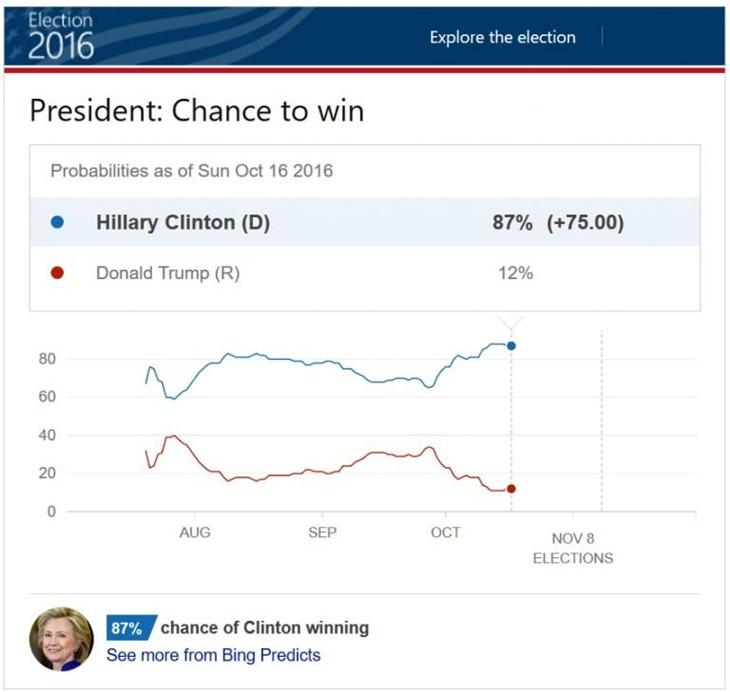 微软预测希拉里有87%的机会赢得选举