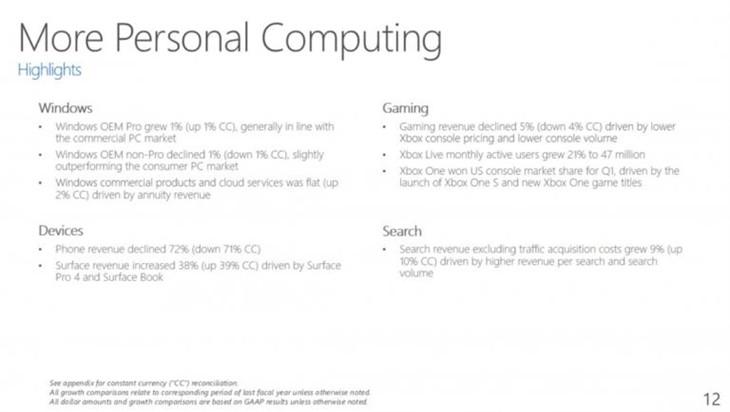 微软最新财报:Surface业务同比增长38%