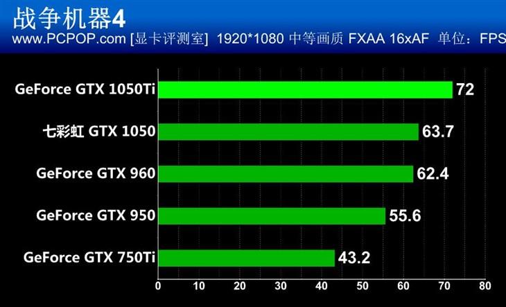 千元新贵!GTX 1050/1050Ti首发评测