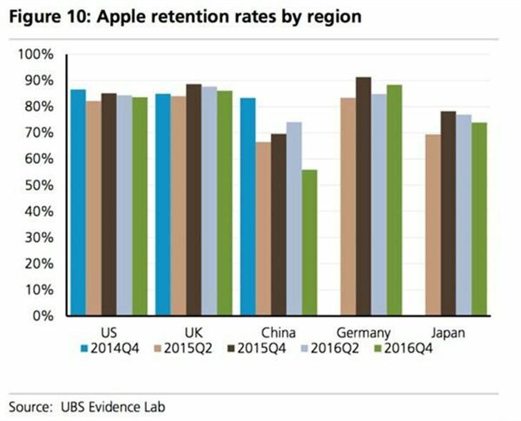 瑞银分析师:iPhone 7在华需求下滑