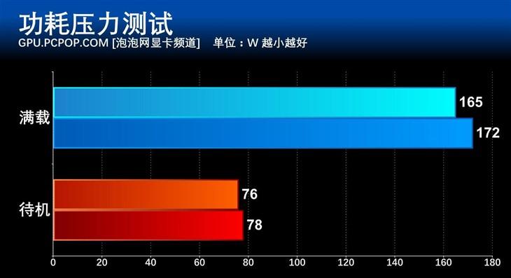 最用心千元显卡 七彩虹iGame1050Ti评测