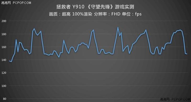 联想Y910评测