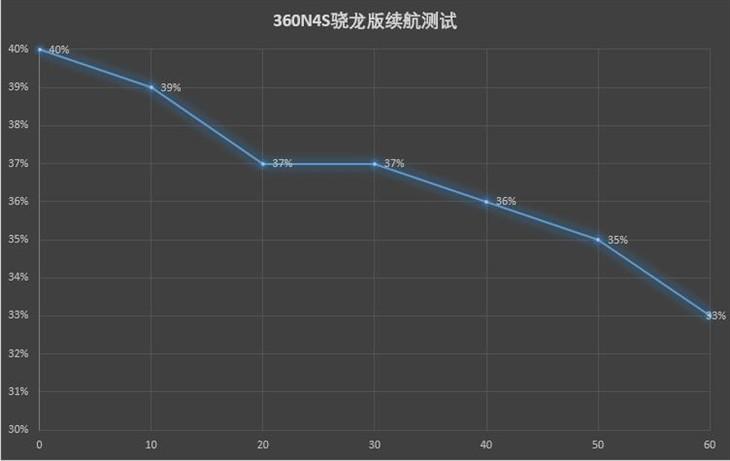 换芯后续航再升级 360N4S骁龙版评测