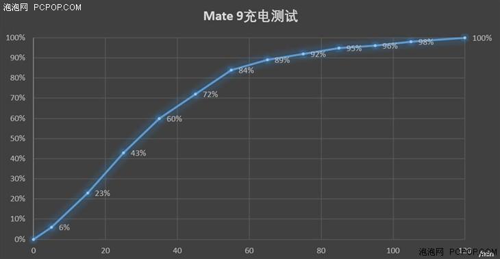 华为Mate 9评测